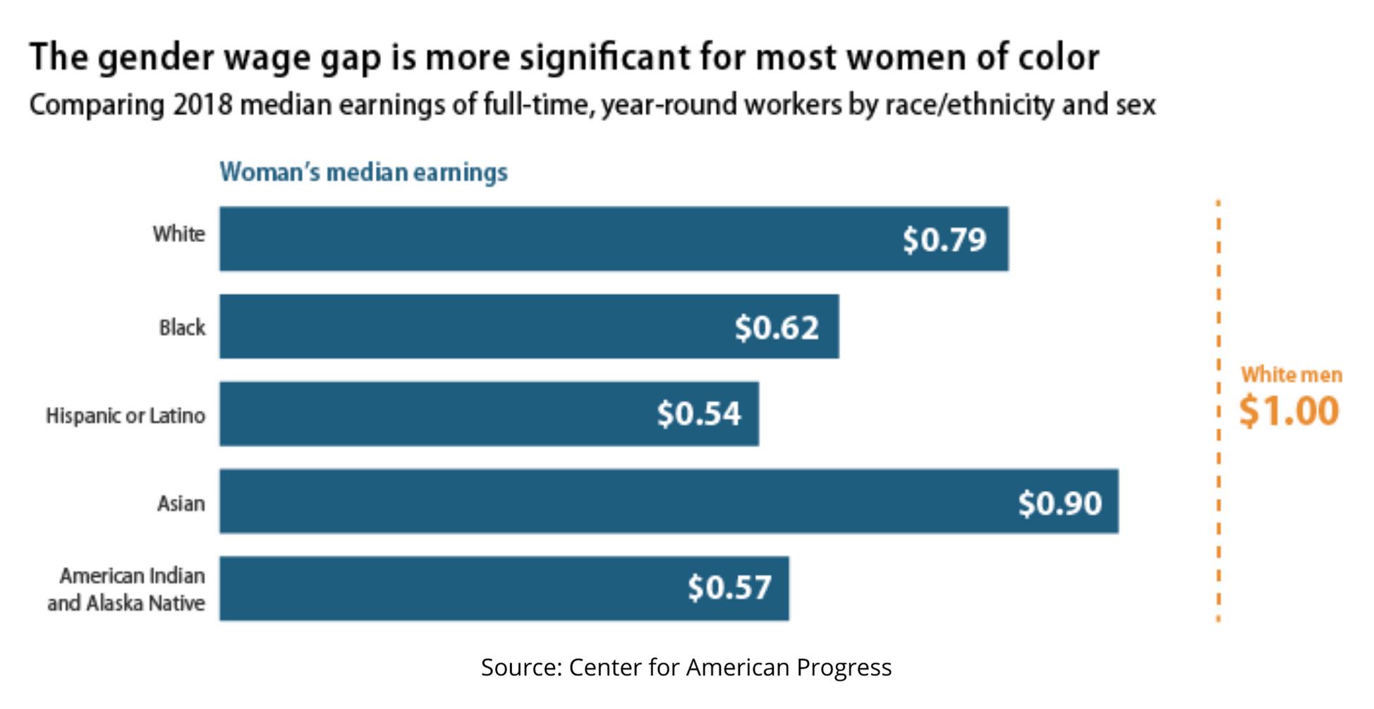 Graph of gender wage gap broken down by race/ethnicity.